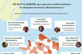Roland Garros - Où habiter