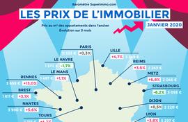 Carte des prix de l'immobilier de janvier 2020 - Baromètre Superimmo.com