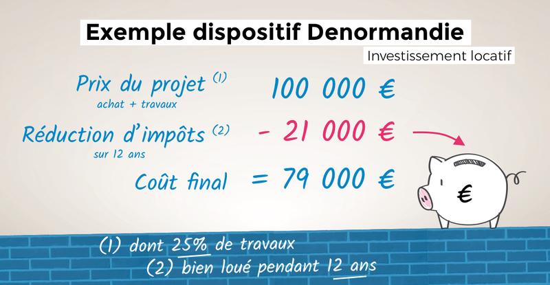 Dispositif Denormandie - Exemple