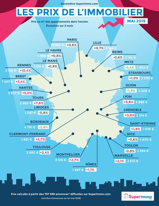Les prix de l'immobilier - Baromètre mai 2019 - Superimmo.com