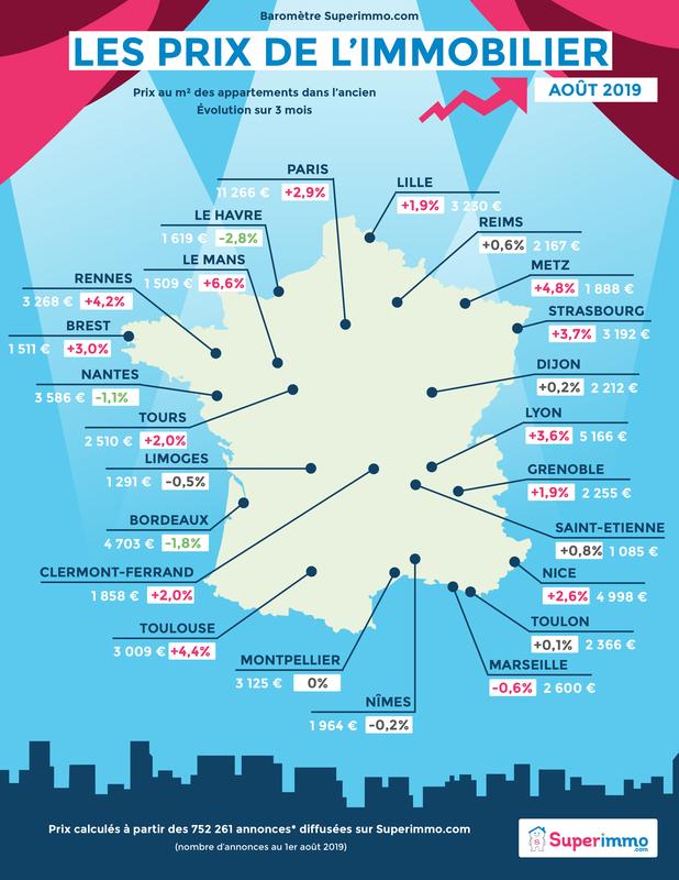 Les prix de l'immobilier - Baromètre août 2019 - Superimmo.com