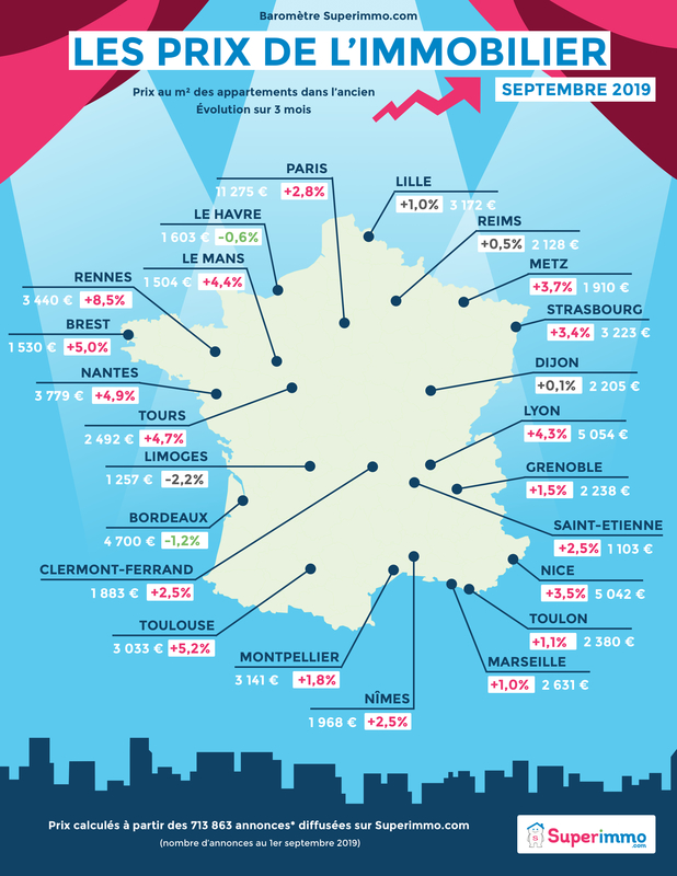 Les prix de l'immobilier - Baromètre septembre 2019 - Superimmo.com