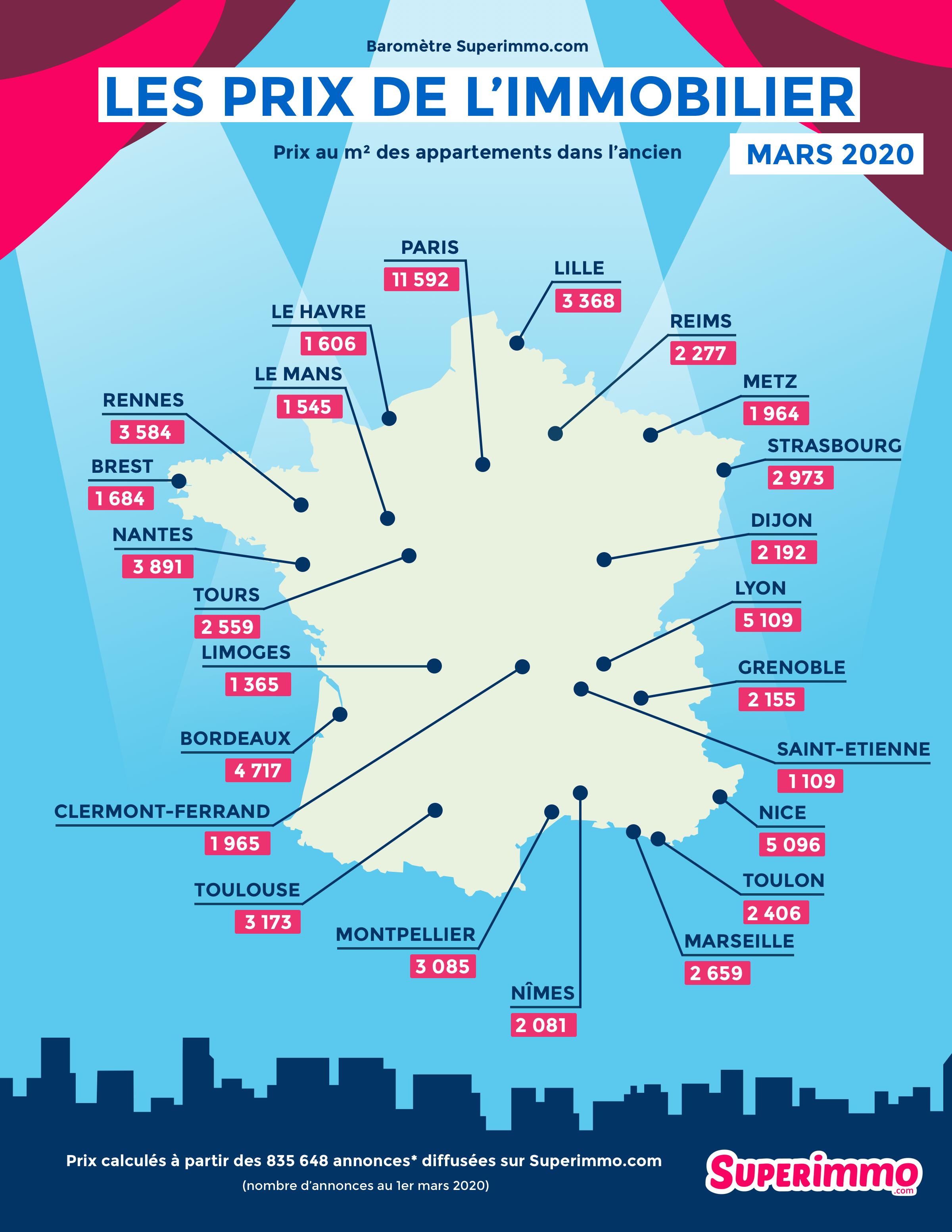 Les prix de l'immobilier - Baromètre mars 2020 - Superimmo.com