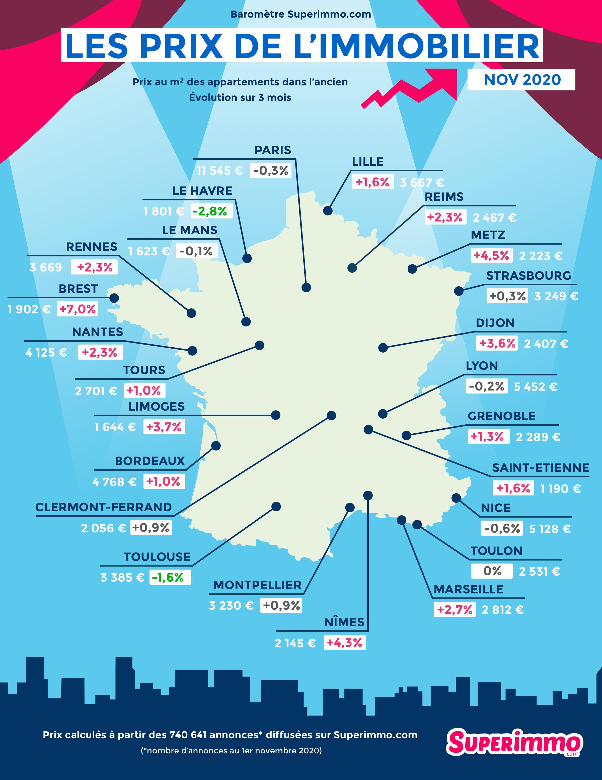 Baromètre des prix de l'immobilier novembre 2020 Superimmo.com