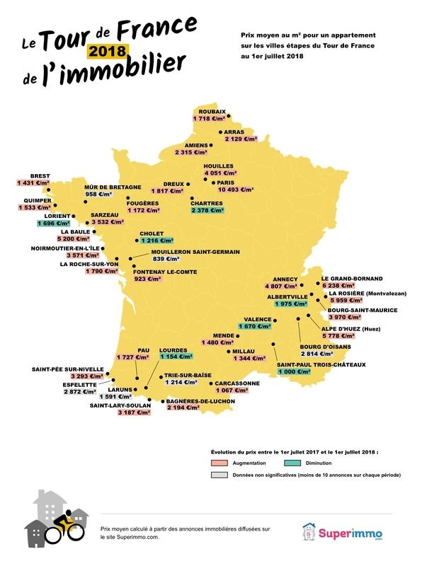 Tour de France de l'immobilier 2018